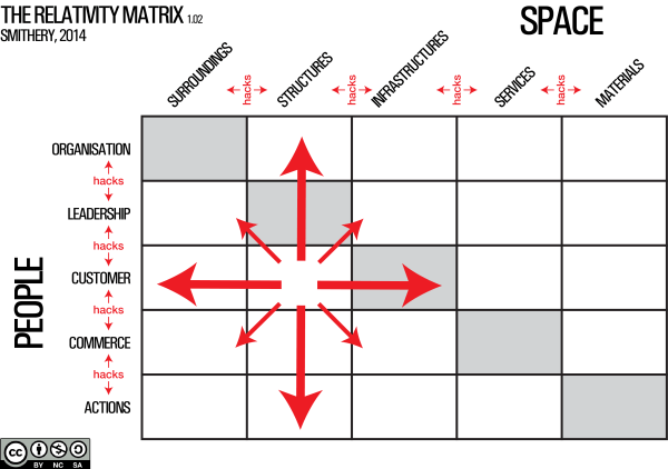 Relativity Matrix 1.03