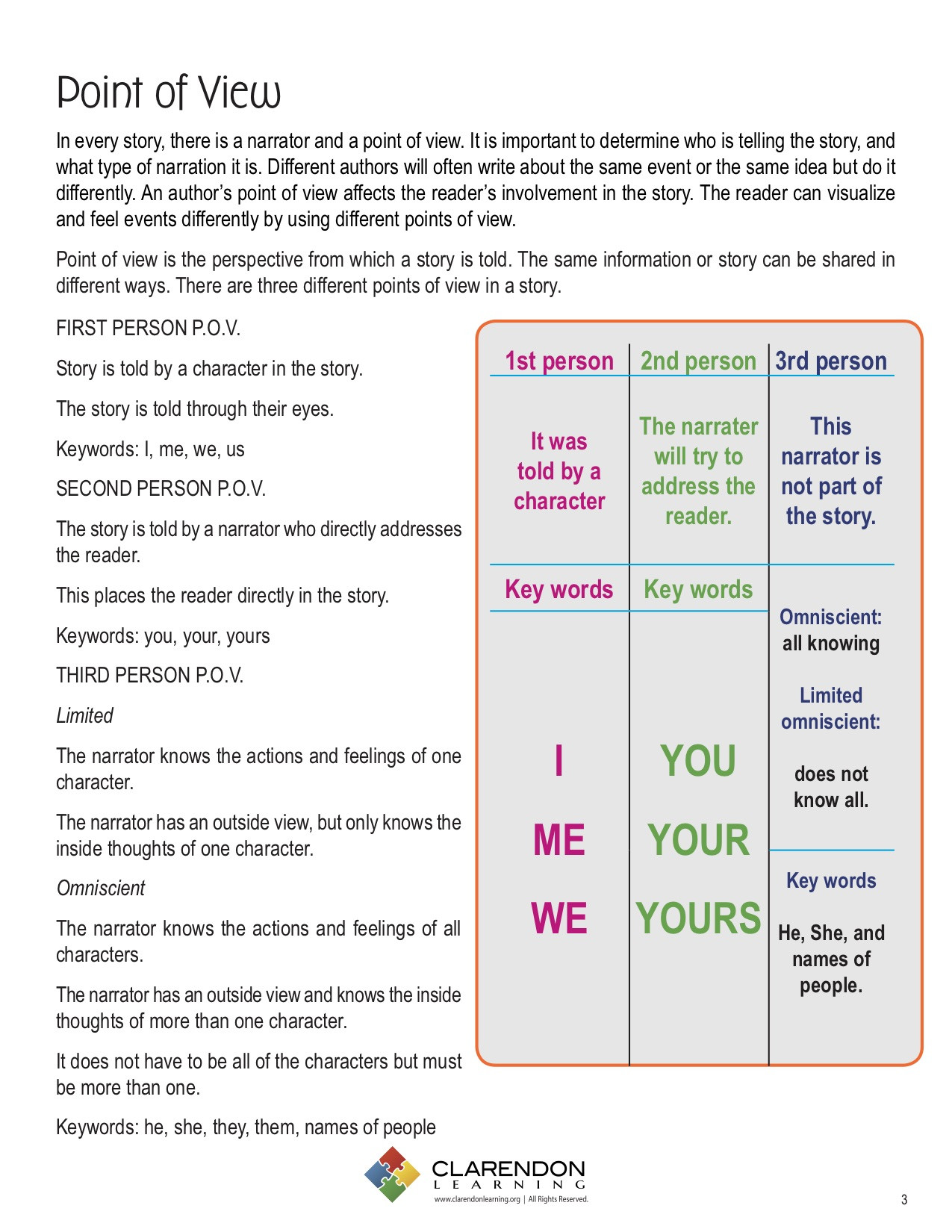 30 Author Point Of View Worksheet
