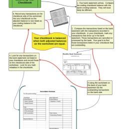 Checkbook Practice Worksheet   Printable Worksheets and Activities for  Teachers [ 1325 x 1024 Pixel ]