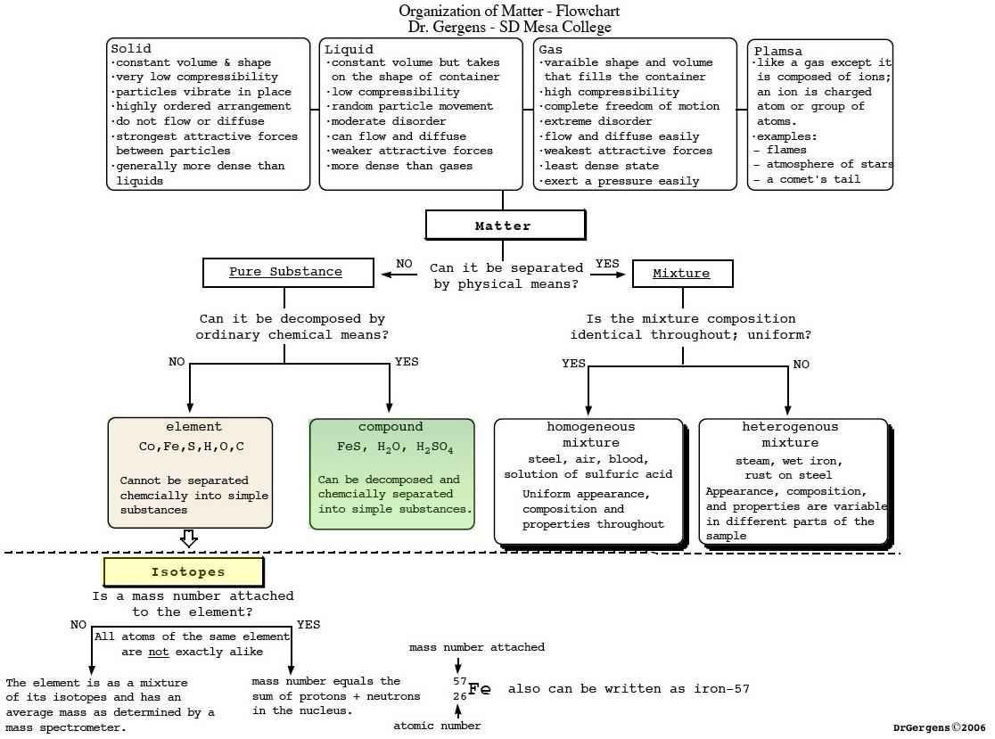 30 Economic Systems Worksheet