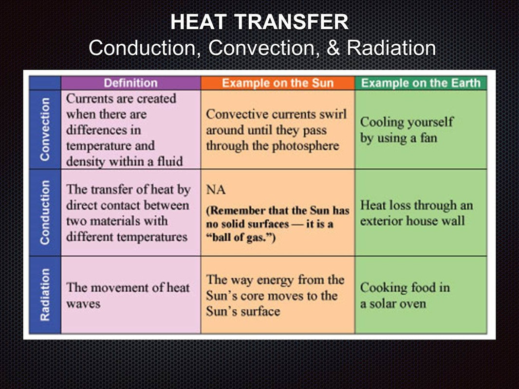 30 Conduction Convection And Radiation Worksheet