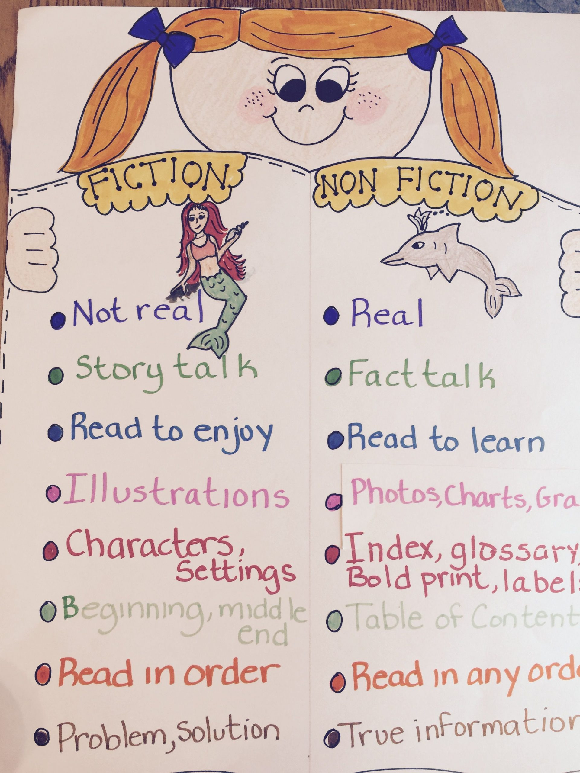 30 Fiction Vs Nonfiction Worksheet