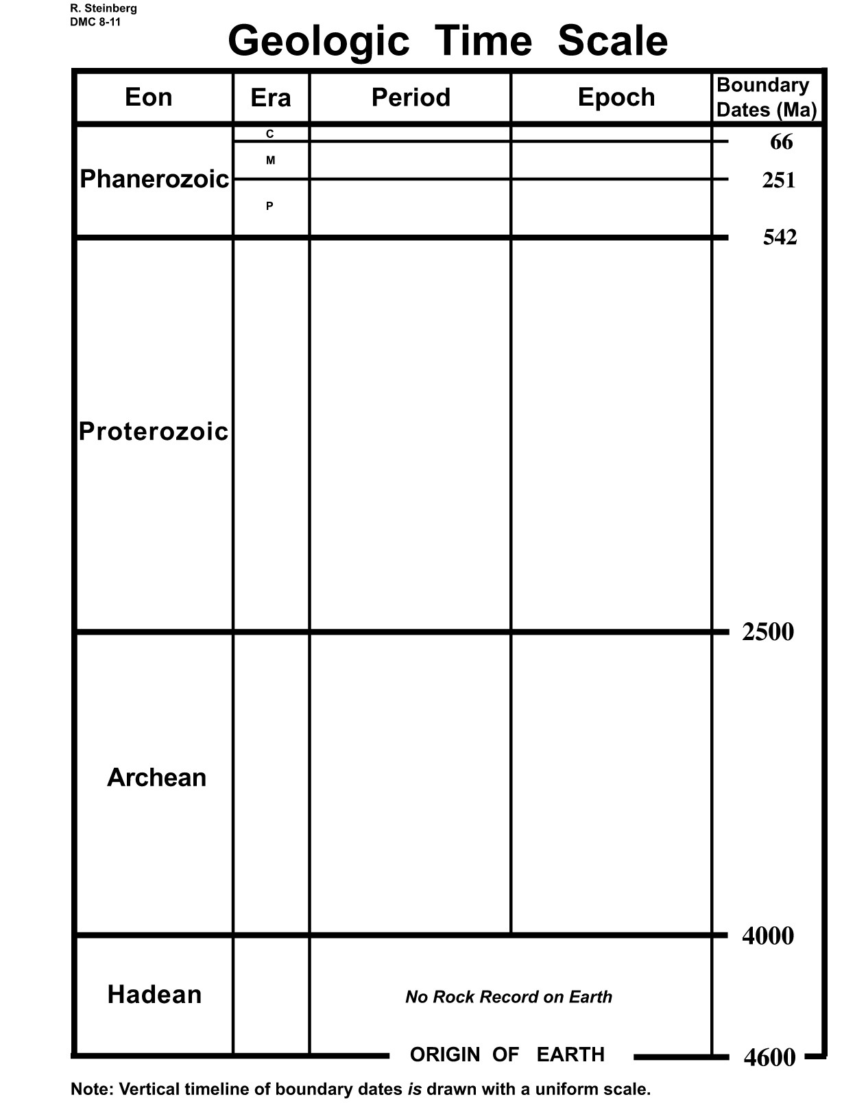 30 Geological Time Scale Worksheet