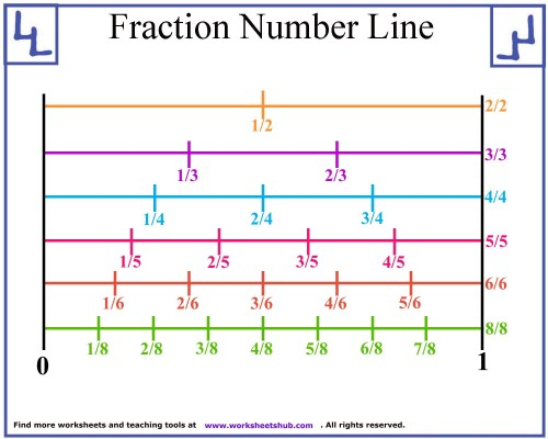 small resolution of Fraction Line Plot Worksheets   Printable Worksheets and Activities for  Teachers