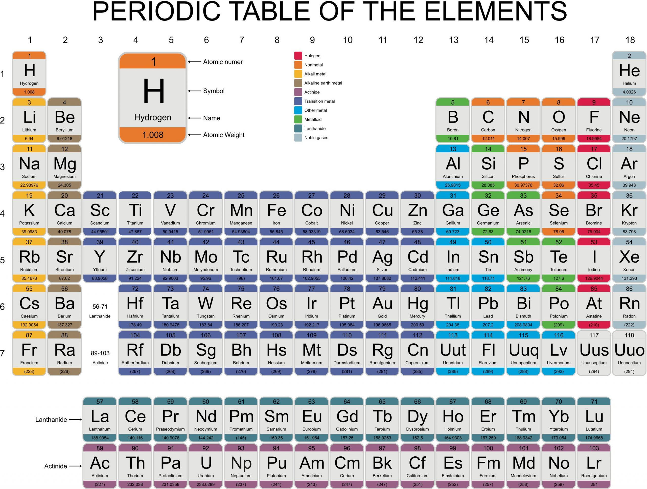 Periodic Table Review Worksheet