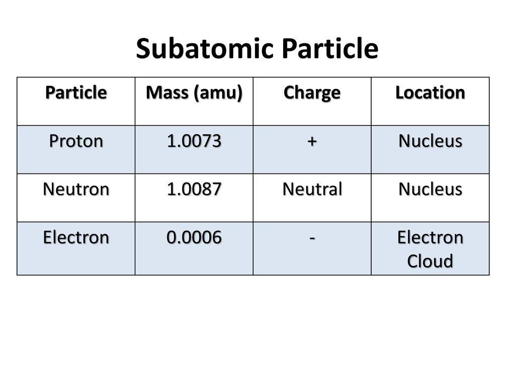 30 Subatomic Particle Worksheet Answers