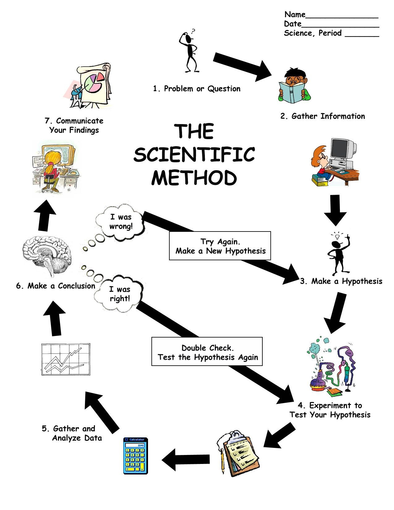 30 The Scientific Method Worksheet