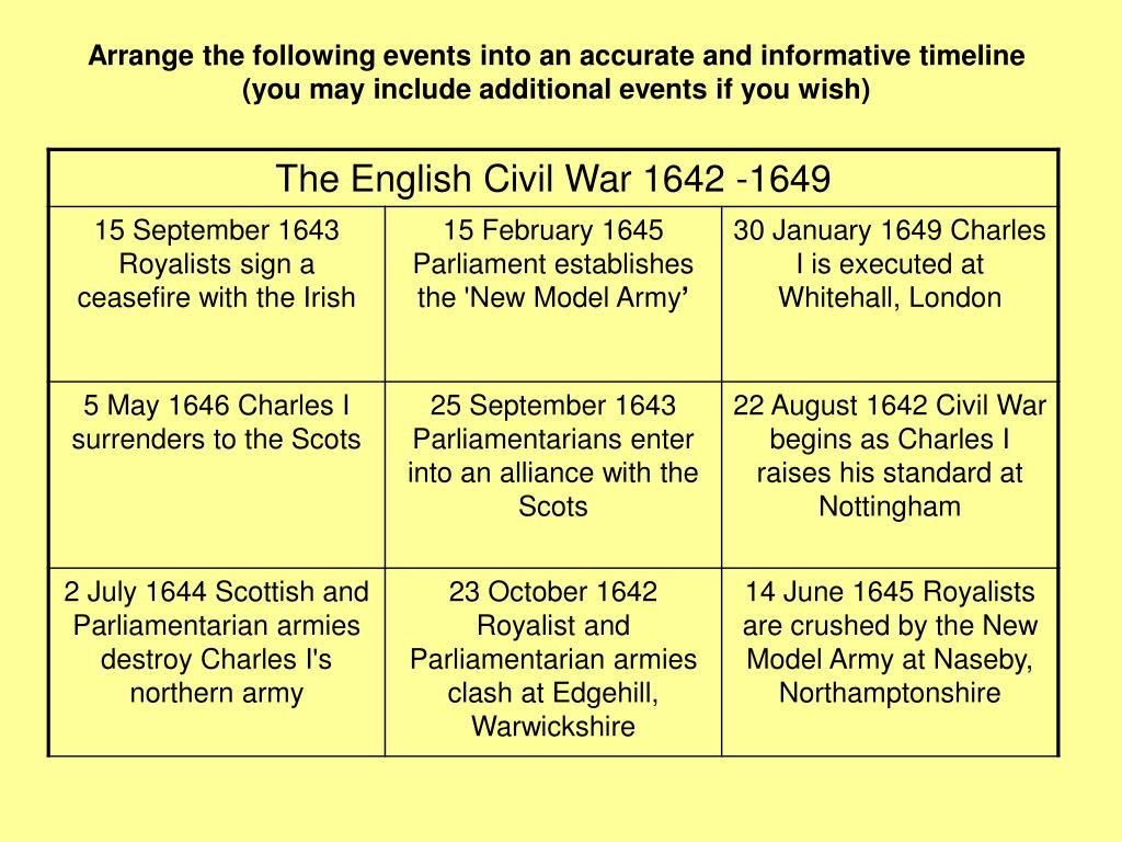 30 Civil War Timeline Worksheet