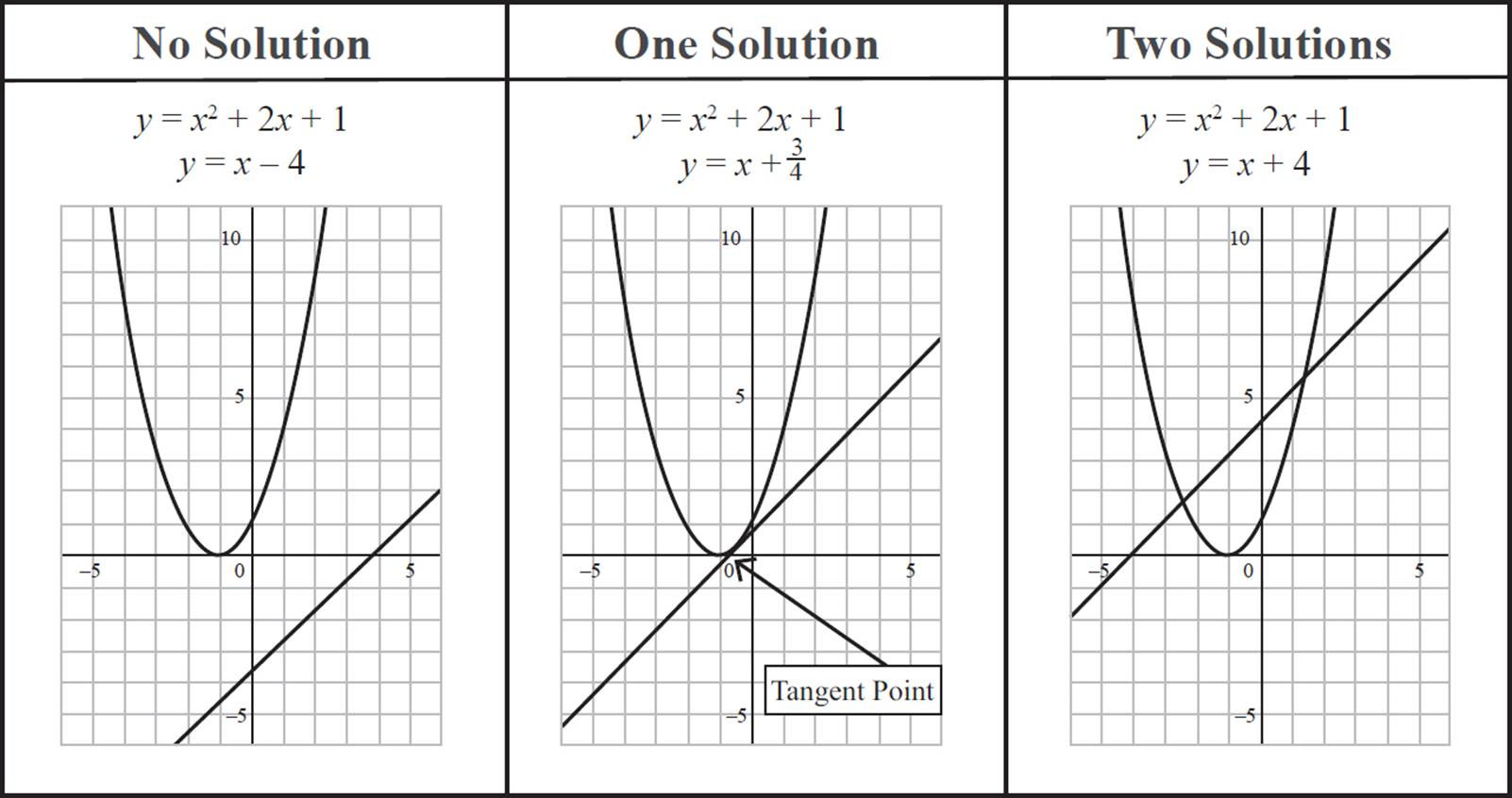 30 From Linear To Quadratic Worksheet