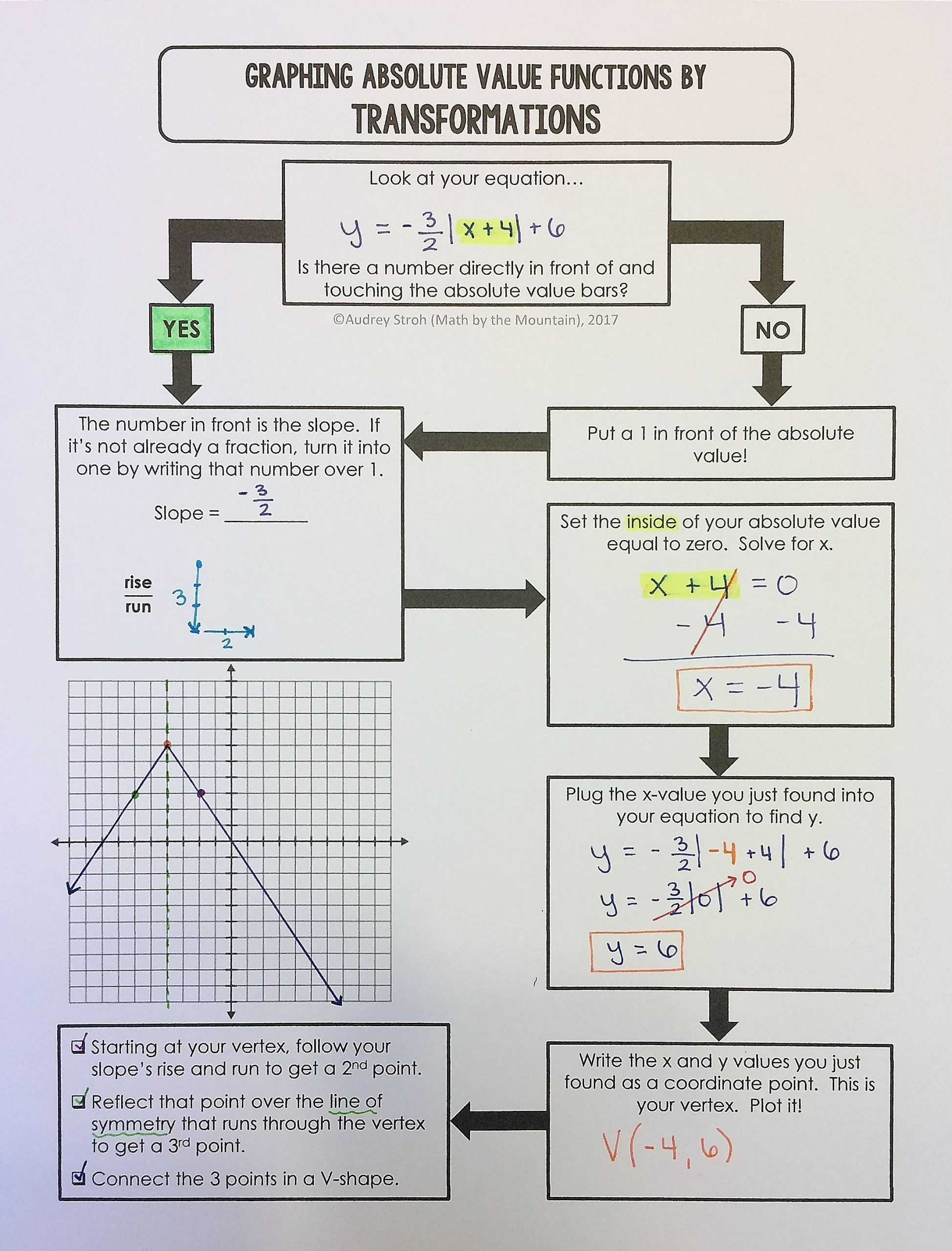 30 Graphing Absolute Value Functions Worksheet