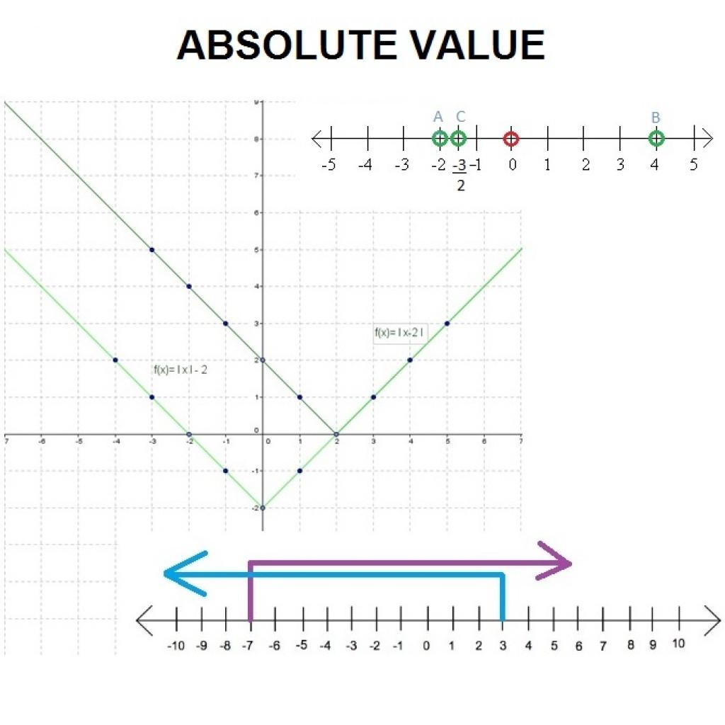 30 Graphing Absolute Value Inequalities Worksheet