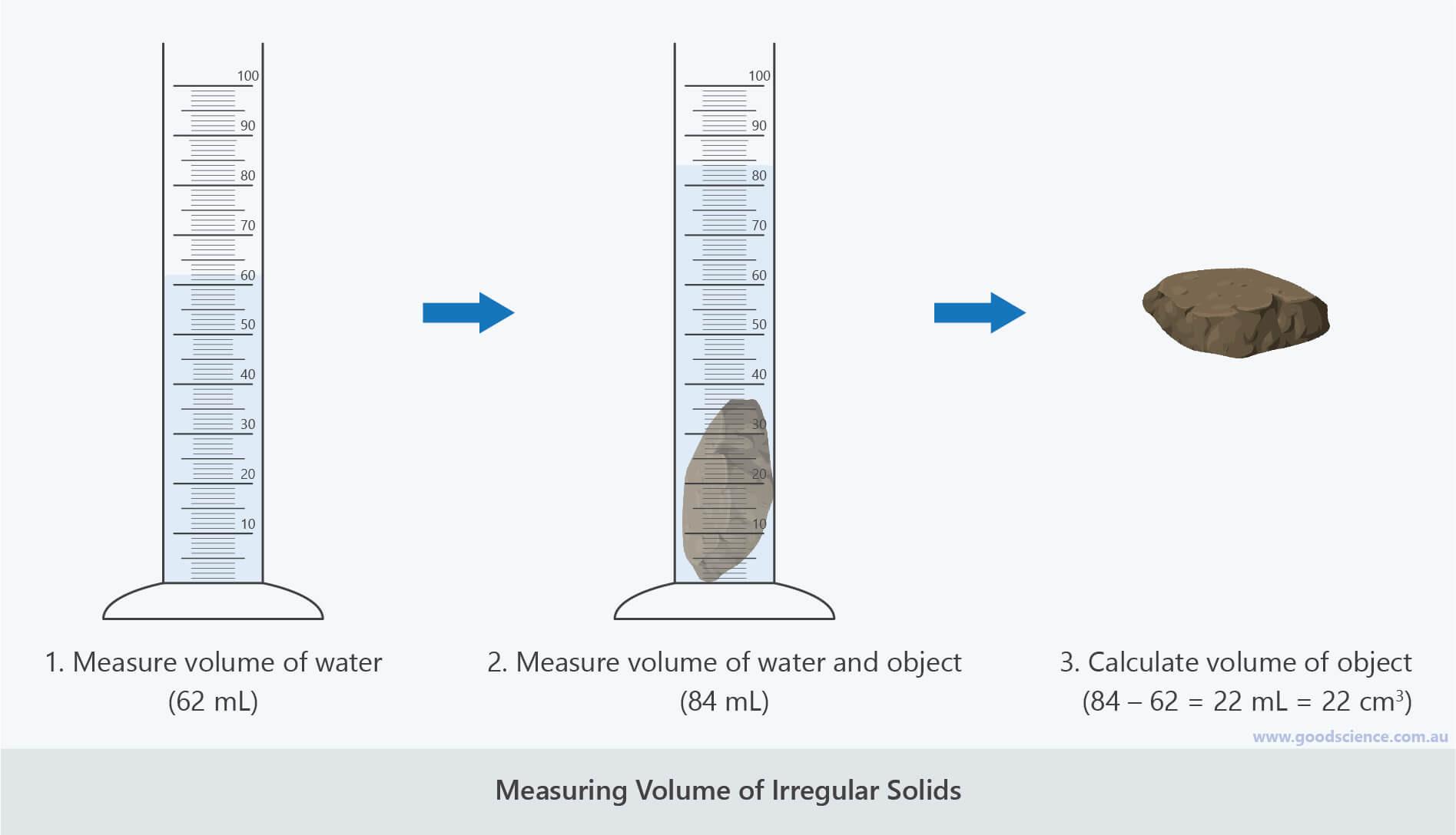 30 Volume By Water Displacement Worksheet