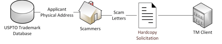 Trademark scam process before February 15, 2020