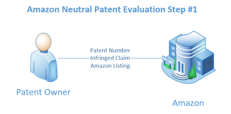 Initial communication asserting an Amazon listing is infringing a patent.