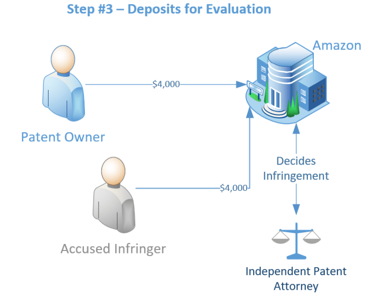 Workflow diagram: Each side pays $4,000 to Amazon to have an independent patent attorney decide whether the accused product listing infringes the patent or not.