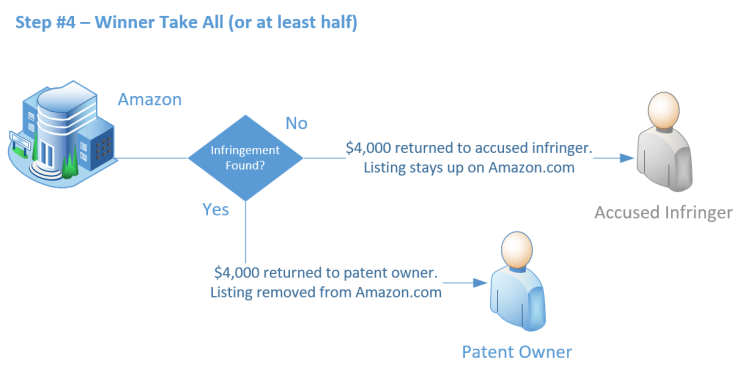 Workflow diagram: Amazon will return $4,000 to winning party of a neutral patent evaluation proceeding.