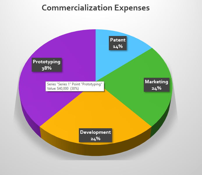 Commercialization expenses for getting a new invention off the ground.