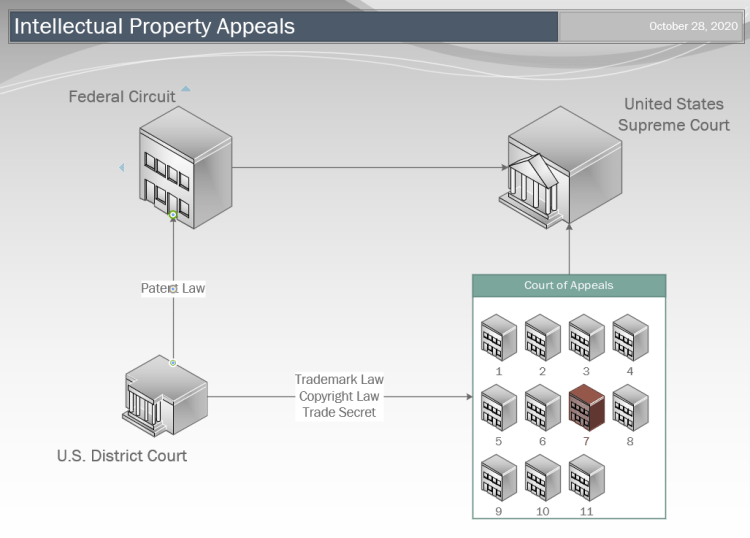 Diagram of how intellectual property cases are appealed to the United States Supreme Court.