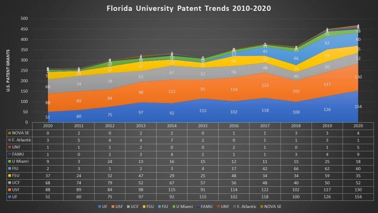 2020 Patent Grants to Florida Research Universities