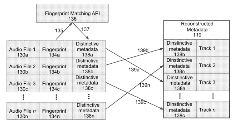 Figure 10 system and method for reconstructing music catalogs (US Pat 11068535)