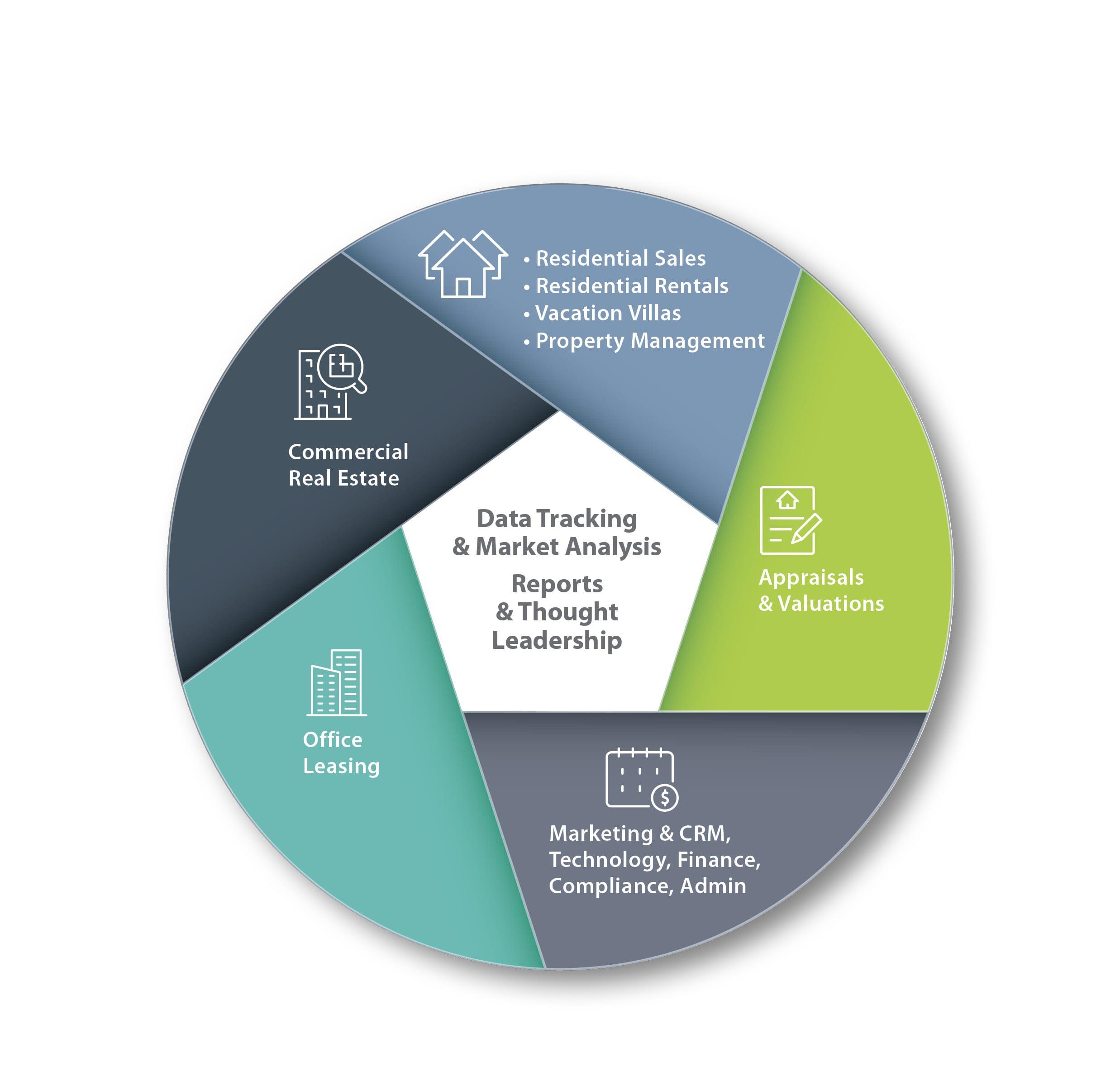 Data & Market Analysis, Smiths Gore BVI Realty