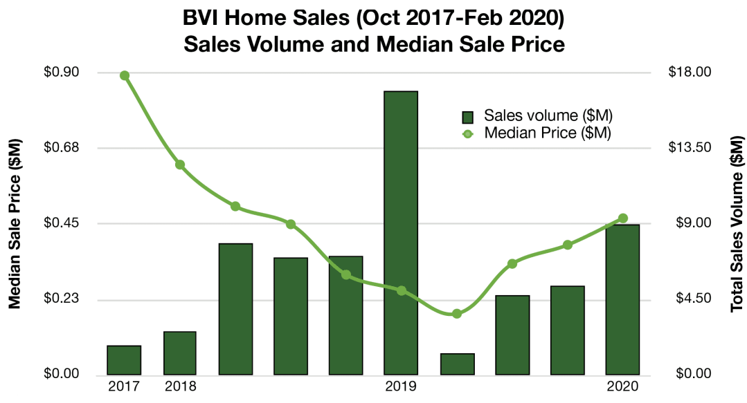 BVI Real Estate Outlook – May 2020, Smiths Gore BVI Realty