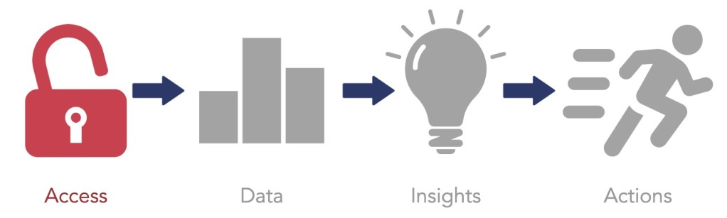 Access Leads to Insights in Data