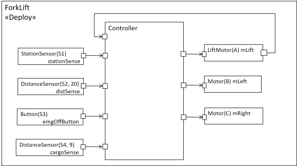 medium resolution of the most interesting component in this system is the component controller this component controls the actions of the motors based on the values received
