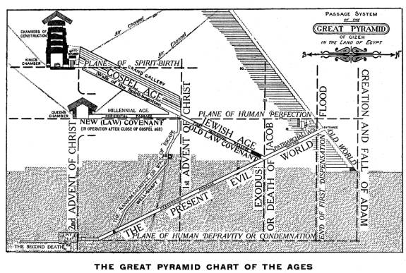 pyramidchronology
