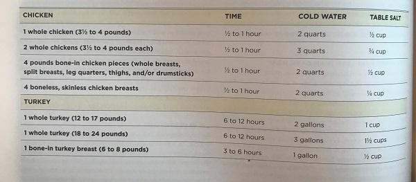 Brine chart