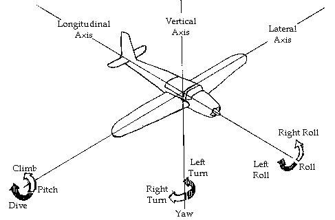 Aircraft Aileron Diagram Aircraft Wing Diagram Wiring