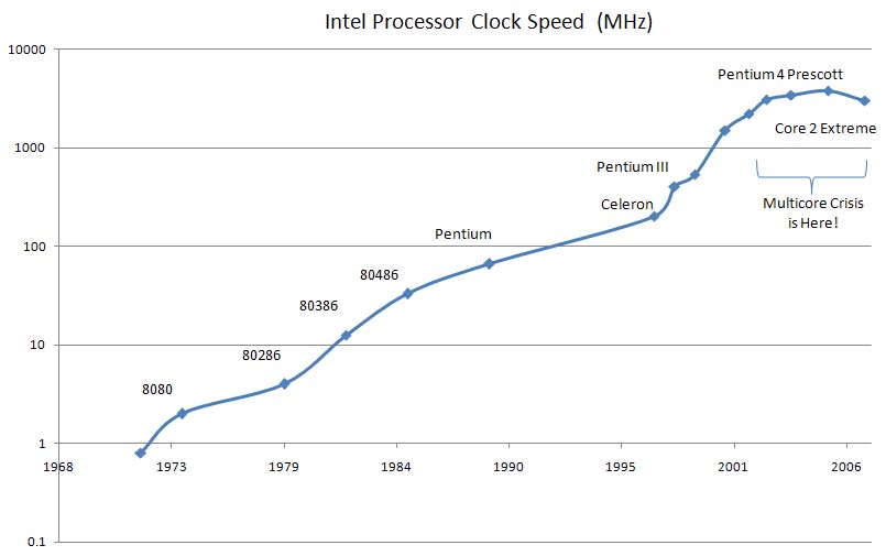 Clock Speed Timeline « SmoothSpan Blog