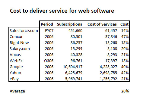 Cost of SaaS