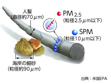 PM2.5-1