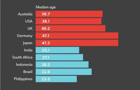 Graph 2: A young workforce in emerging markets