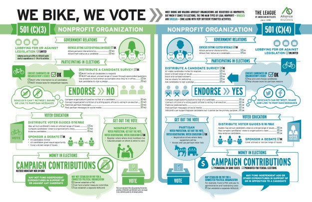 NON-PROFIT BIKE-VOTE-INFOGRAPHIC