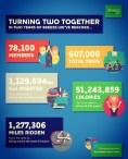 2nd year stats