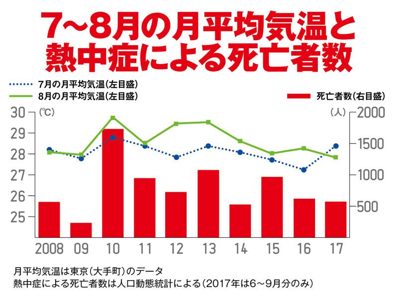 【熱中癥】今年は最悪? 気溫と死亡者數の関係 - ウェザーニュース