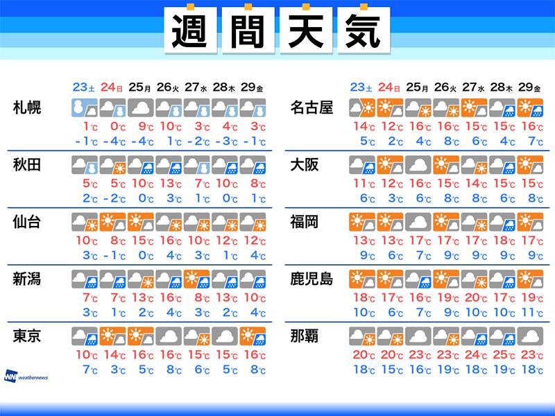 週間天気予報 週末は寒く 東京・大阪でも3℃… - ウェザーニュース