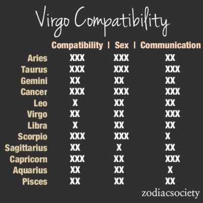 Virgo compatibility with other signs