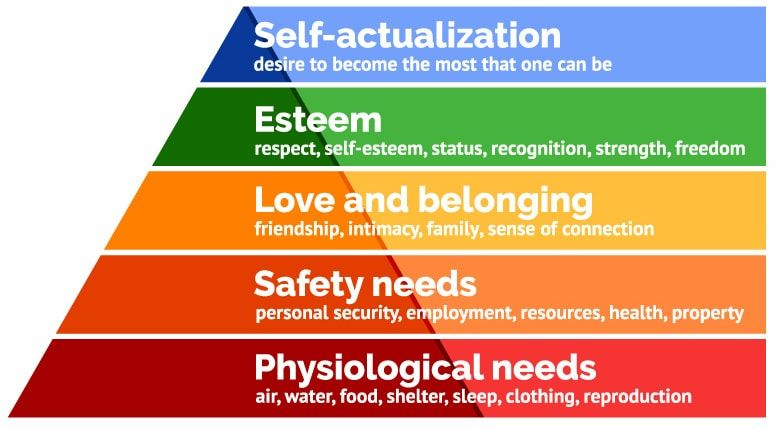 A pyramid in which you can see the different stages of motivation for people, and for your characters.