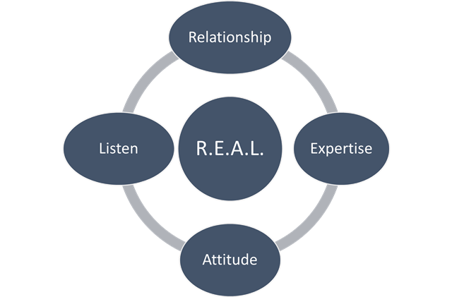 Influencing without Authority…it's time to get R.E.A.L.