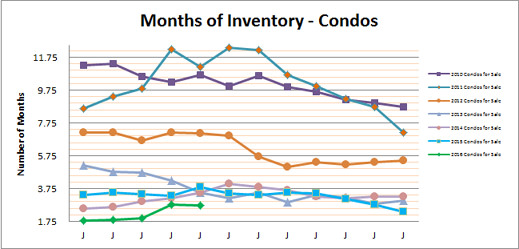 Smyrna Vinings Condos Months Inventory May 2016
