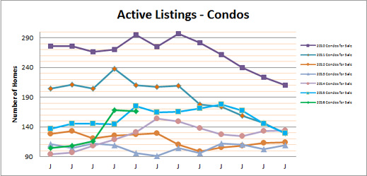 Smyrna Vinings Condos for Sale May 2016