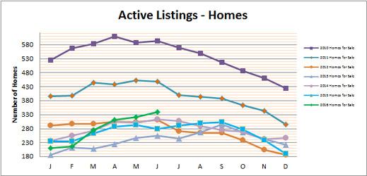 Smyrna Vinings Homes for Sale June 2016