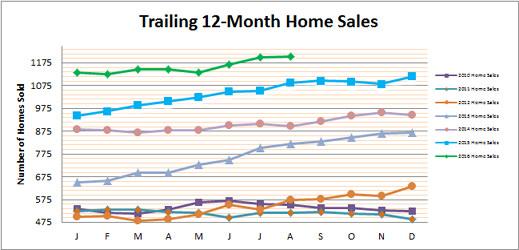 smyrna-vinings-home-sales-august-2016