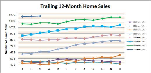 Smyrna Vinings Home Sales March 2017