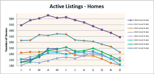 Smyrna Vinings Homes for Sale May 2017