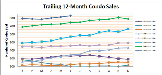 Smyrna Vinings Condo Sales June 2017