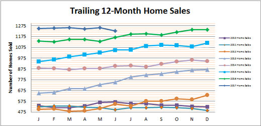 Smyrna Vinings Home Sales June 2017